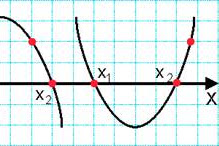 Find the Quadratic Equation of the Graph of Quadratic Functions