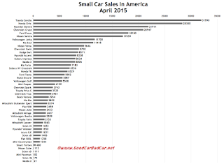 USA April 2015 small car sales chart