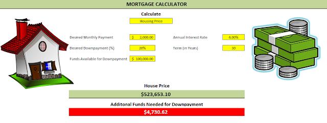 Mortgage calculator house price