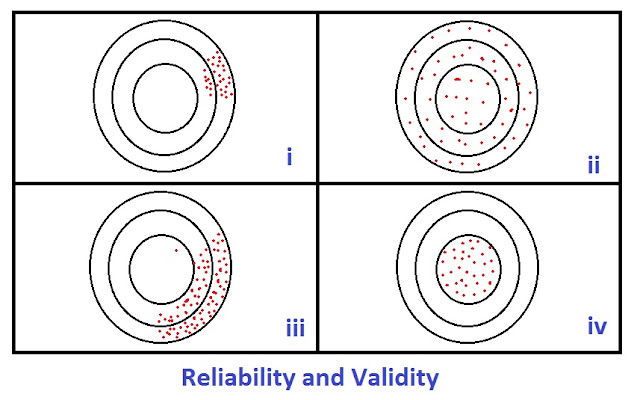 reliability-and-validity