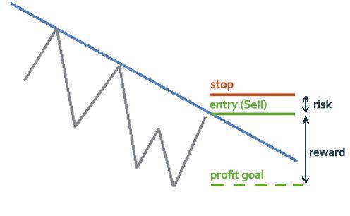 Pengiraan Risiko Dan Peluang Keuntungan