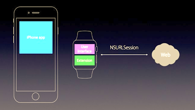 Watch OS 4 Guide