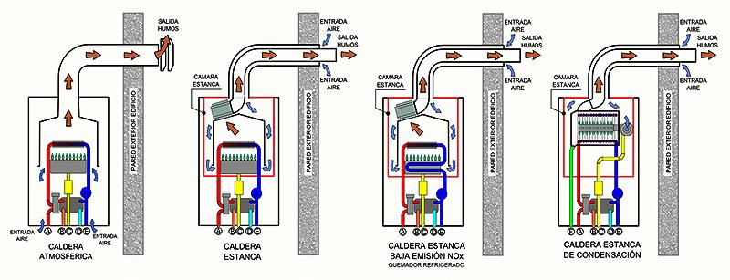 Ana torres la caldera de condensaci n for Normativa salida de humos calderas