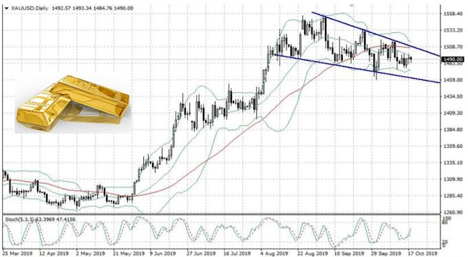 تحليل الذهب هذا الاسبوع ما بين مستويات 1459 الى 1490 دولار للاوقيه