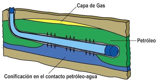 Diagnóstico de Producción de Agua: Curvas de Chan
