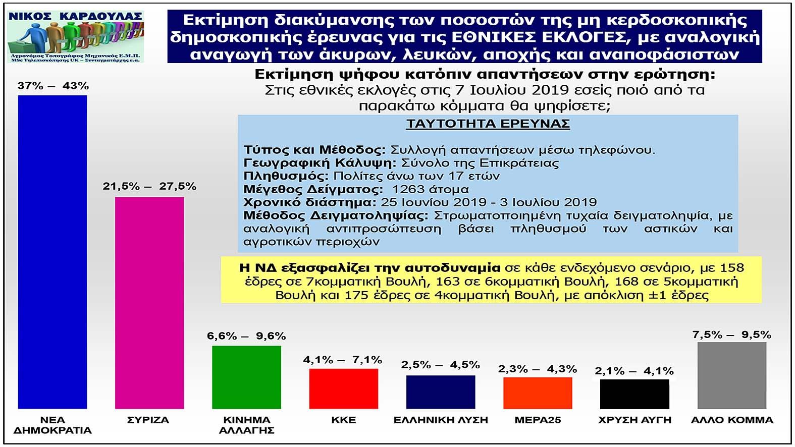 Νίκος Καρδούλας: Μη κερδοσκοπική δημοσκόπηση για τις Εθνικές Εκλογές στις 7 Ιουλίου