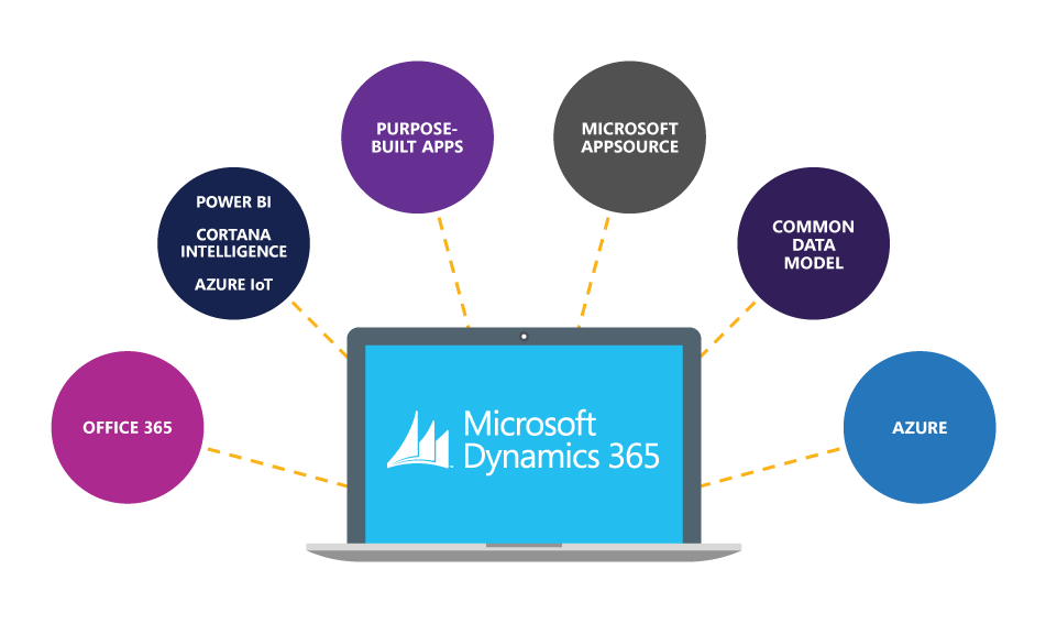 Microsoft Dynamics Products Tips And News Dynamics Ax