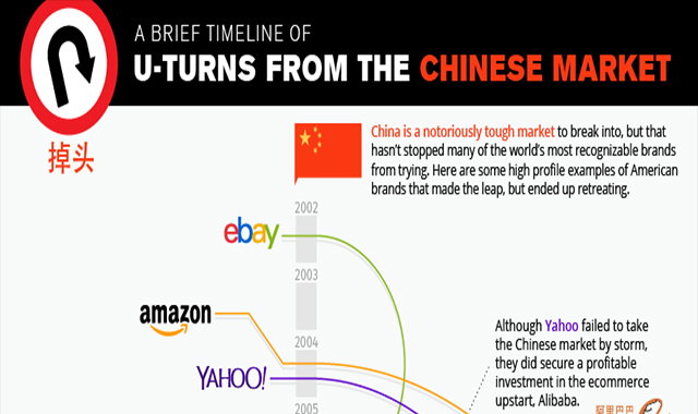A Timeline of U-Turns from the Chinese Market #infographic