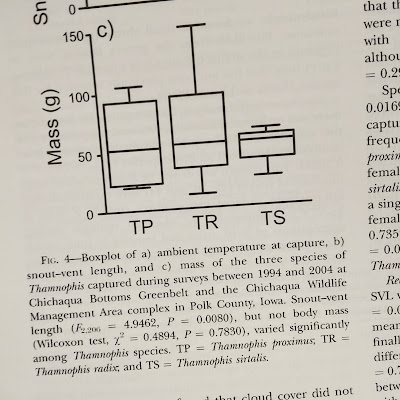 Box plot with legend that describes none of the part of the plot