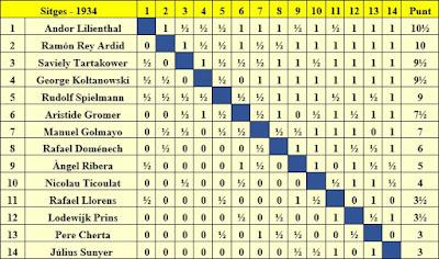 Clasificación final por orden de puntuación del Torneo de Sitges 1934