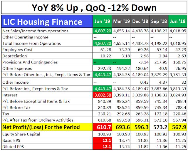 LIC Housing Finance Q1 Result