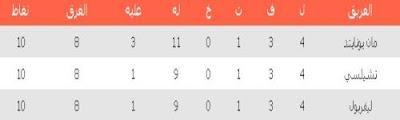 ليفربول وتشيلسي في جدول ترتيب الدوري الإنجليزي