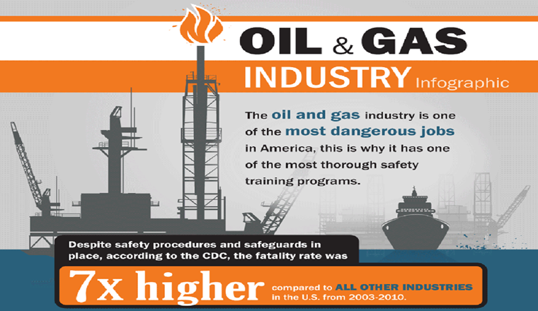 Safety Practices in the Oil and Gas Industry #infographic