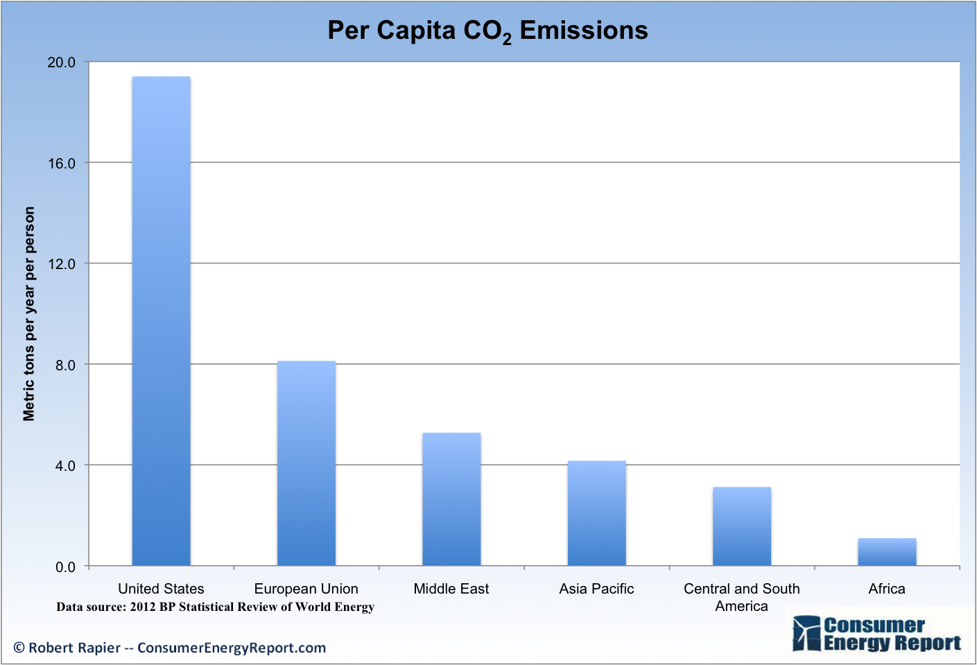How Much Carbon Dioxide Is Produced By Natural Gas
