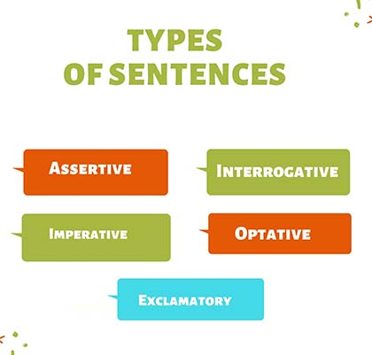 What is a sentence in English grammar? | Definition, Types and Examples