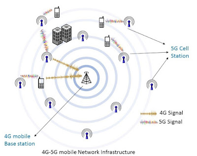 What Is 5G Internet In Pakistan