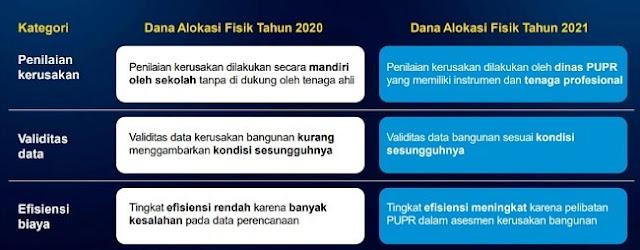 Sosialisasi Kebijakan BOS dan DAK Fisik Tahun 2021