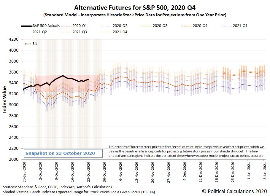 Alternative Futures - S&P 500 - 2020Q3 - Standard Model (m=+1.5 from 22 September 2020) - Snapshot on 23 Oct 2020
