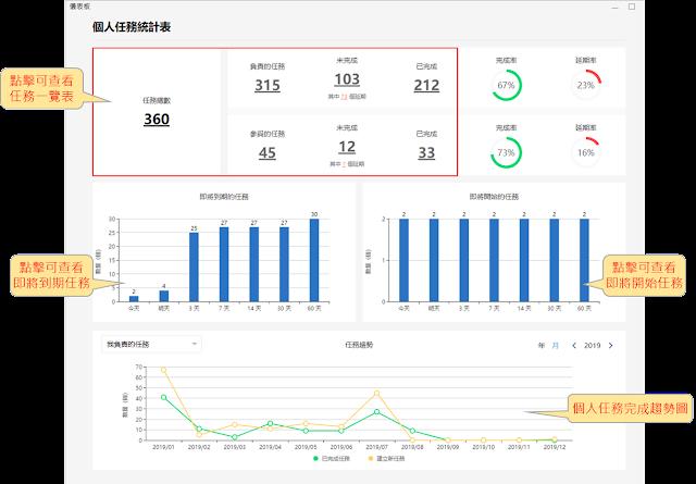 個人儀表板:個人任務數據化,超前部署,不被工作追著跑