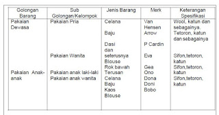 Klasifikasi Produk dalam Toko