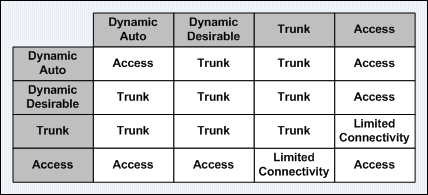 itcertnotes -: VLANs and Trunks