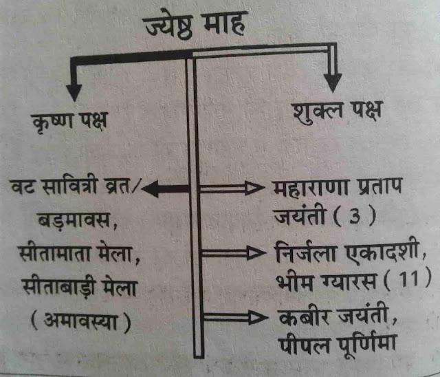 raj gk in hindi me