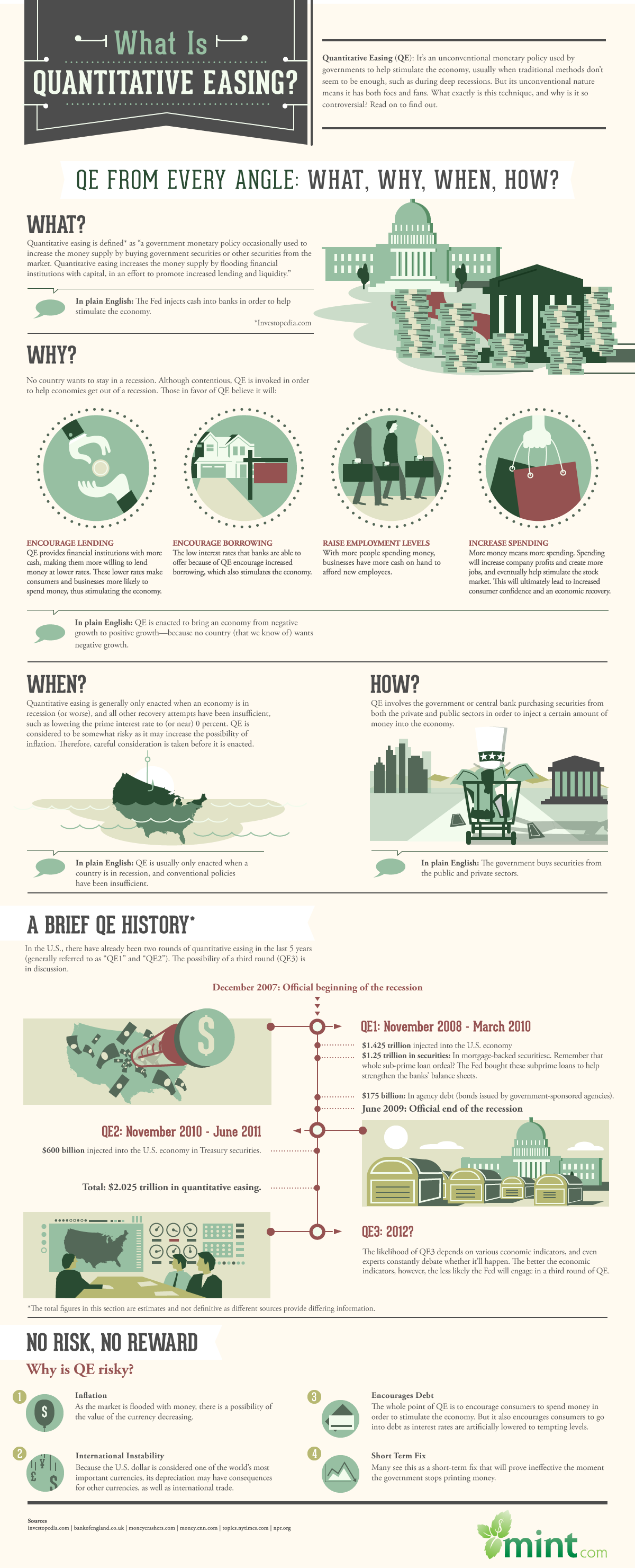 What is Quantitative Easing? #infographic