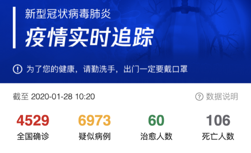 武漢肺炎數據,資料來源為騰訊新聞網