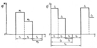 Трехступенчатые графики кратковременного (а) и повторно-кратковременного (б) режимов