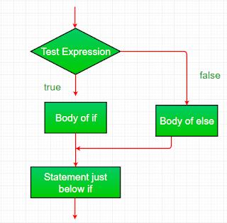 penggunaan if else statement pada pengambilan keputusan program menggunakan bahasa pemrograman Java