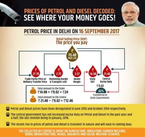 petrol-kendra-sarkar-and-rajya-sarkar-earning-ratio