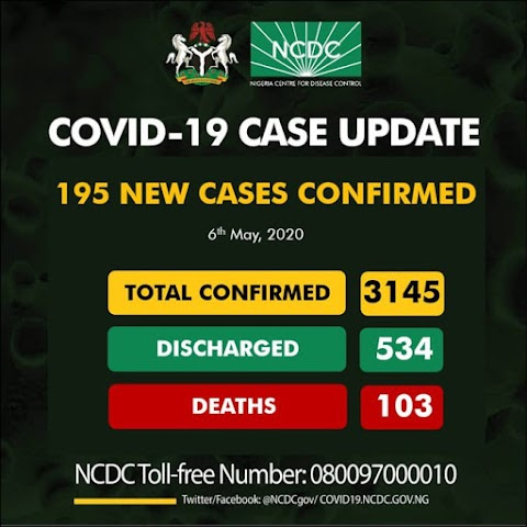 COVID19: 195 new cases of COVID-19 recorded in Nigeria as total number hits 3145