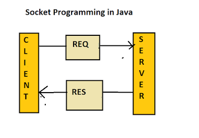 How to deal with java.net.SocketException: Connection reset Exception in Java