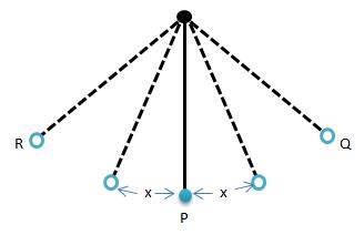 Understanding Simple Harmonic Motion | Science Decoder