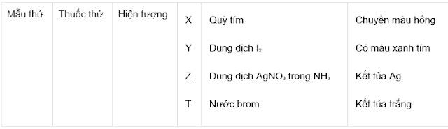 Đề thi trắc nghiệm môn Hóa học: Đề 2