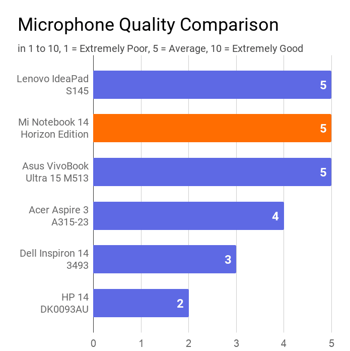 The chart on the Mi Notebook 14 Horizon's microphone quality with other laptops of the same price range. In this comparison, Mi found at 1st position with average microphone quality rated 5 out of 10.