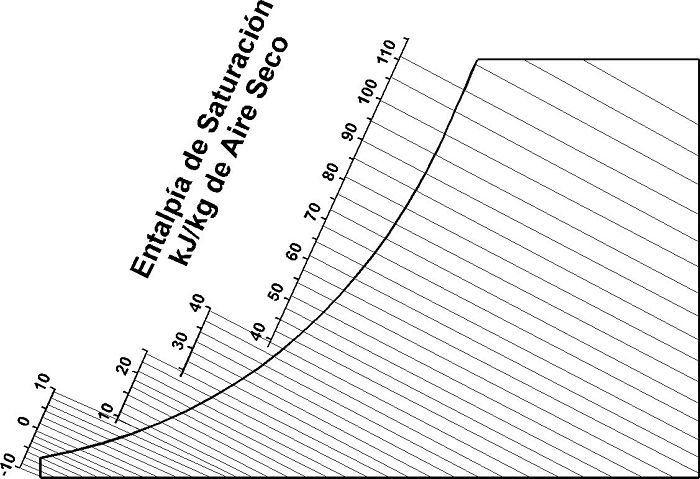 Líneas de temperatura de entalpía en carta psicrométrica