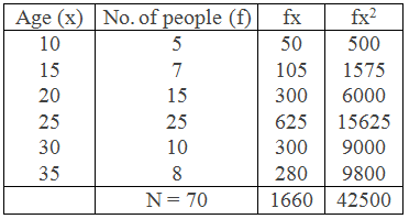 Example 4 Table for Variance