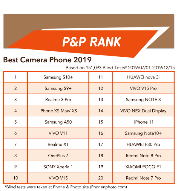 The P&P RANK is a fair and honest measure that people can refer to before deciding which mobile phone to buy. The result was based on 151,093 blind tests at the Phone & Photo site as of Dec.15 2019.