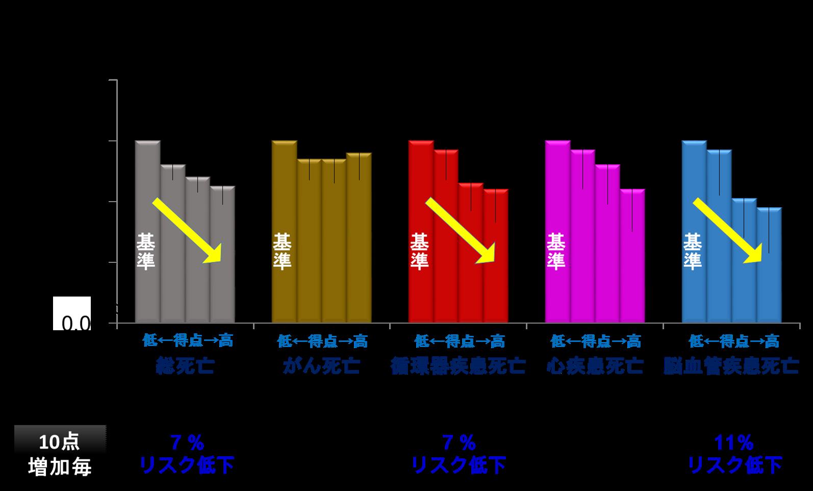 図:脳血管疾患死亡率