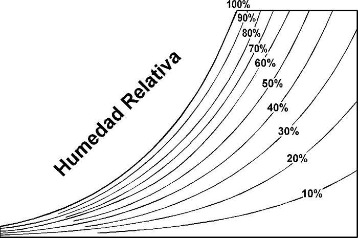 Líneas de temperatura de humedad relativa en carta psicrométrica