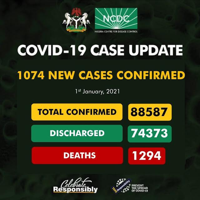 """1074 fresh cases of Coronavirus recorded in Nigeria"""