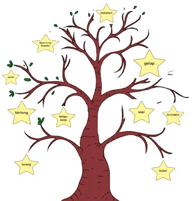 pohon bintang milikmu www.jokowidodo-marufamin.com