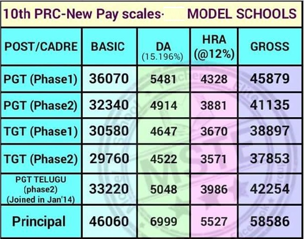 Prc 2015 pay scales ap