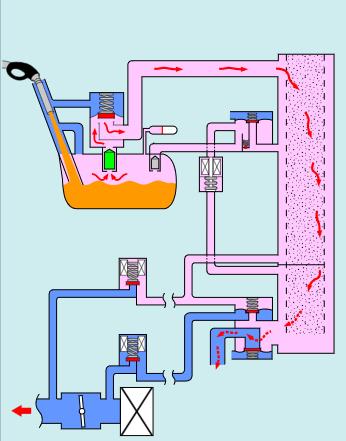Hệ thống kiểm soát hơi nhiên liệu EVAP khi nạp thêm nhiên liệu