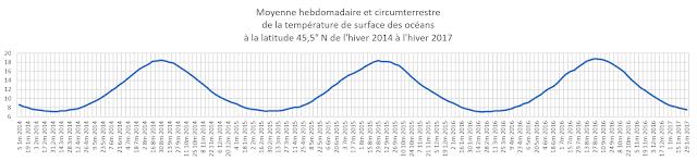 La température de surface présente un minimum le 1 3m et un maximum le 1 9m chaque année.