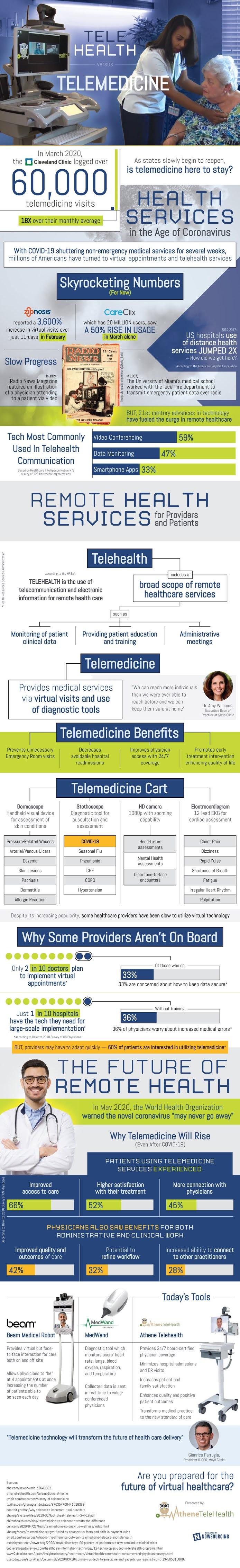 TeleHealth vs. Telemedicine #infographic