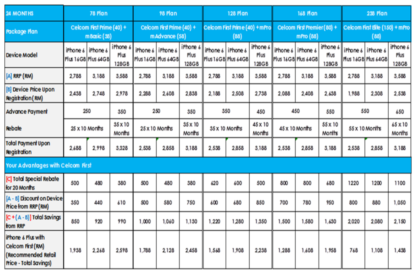 24 Months Contract Plan for the Celcom iPhone 6 Plus