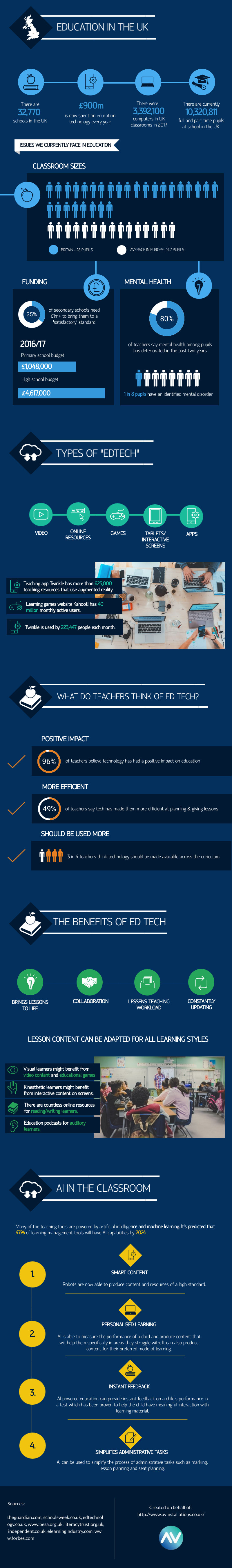 How Technology is Changing Teaching & Learning #infographic #Education