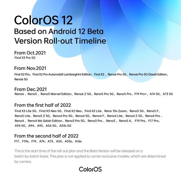تكشف شركة Oppo عن جدول طرح الإصدار التجريبي من ColorOS 12 عالميًا